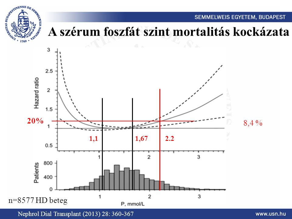 Nephrol Dial Transplant (2013) 28: 360-367 2.2 n=8577 HD beteg 1,1 1,67 A szérum foszfát szint mortalitás kockázata 20% 8,4 %
