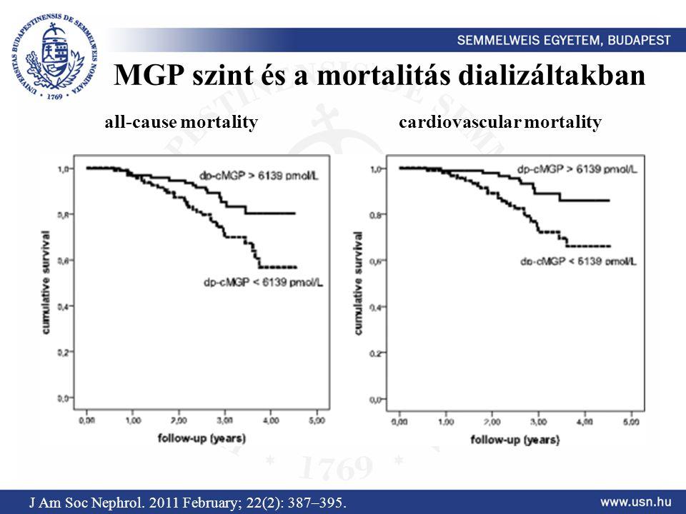 MGP szint és a mortalitás dializáltakban J Am Soc Nephrol. 2011 February; 22(2): 387–395. all-cause mortality cardiovascular mortality