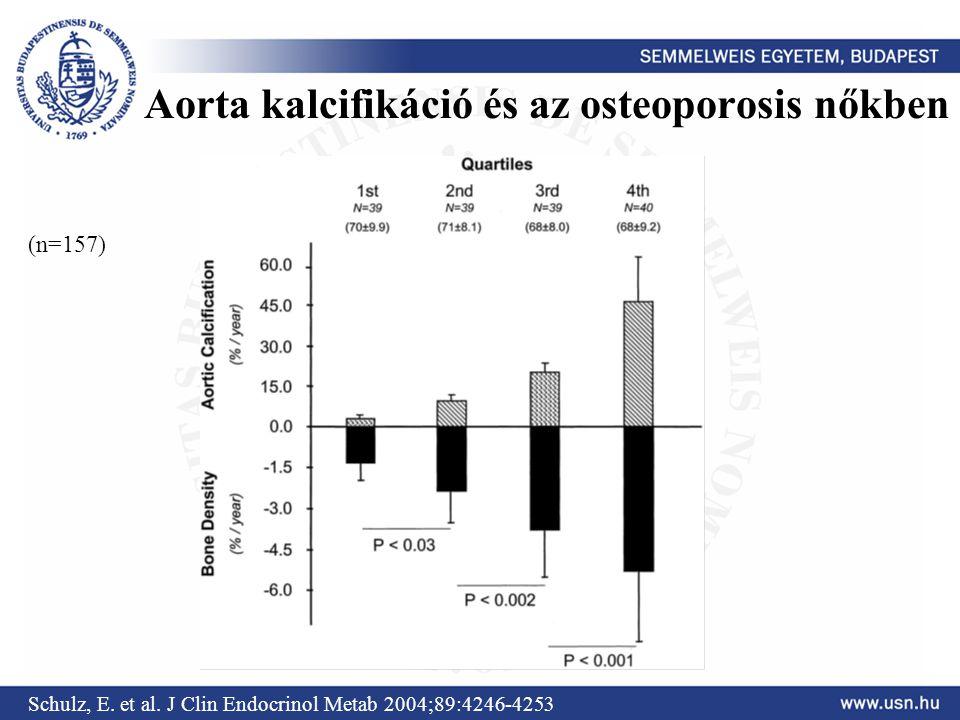 Aorta kalcifikáció és az osteoporosis nőkben Schulz, E. et al. J Clin Endocrinol Metab 2004;89:4246-4253 (n=157)