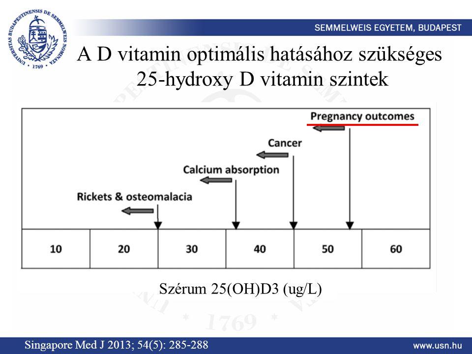 A D vitamin optimális hatásához szükséges 25-hydroxy D vitamin szintek Singapore Med J 2013; 54(5): 285-288 Szérum 25(OH)D3 (ug/L)
