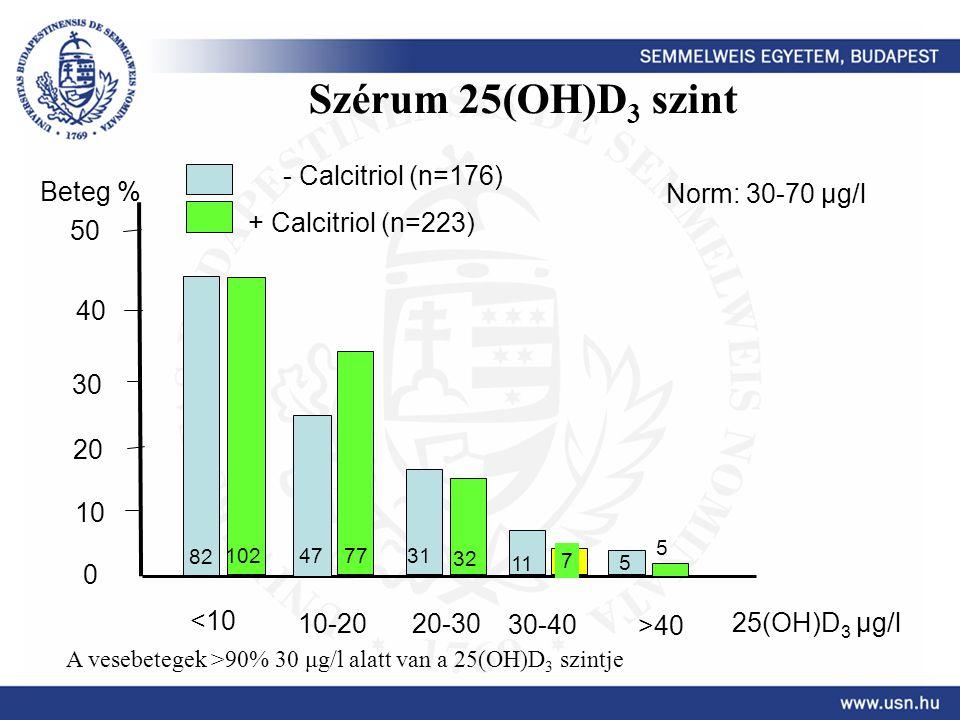 Szérum 25(OH)D 3 szint <10 10-20 30-40 25(OH)D 3 μg/l Beteg % 0 10 20 30 40 50 - Calcitriol (n=176) 20-30 >40 Norm: 30-70 μg/l 82 102 + Calcitriol (n=