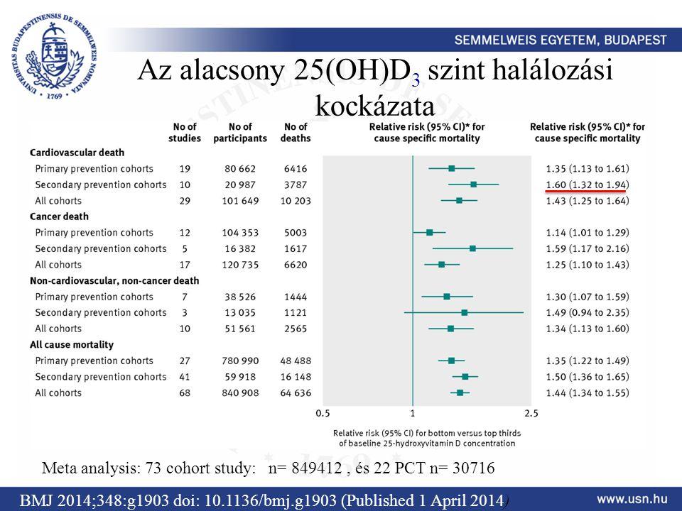 Az alacsony 25(OH)D 3 szint halálozási kockázata BMJ 2014;348:g1903 doi: 10.1136/bmj.g1903 (Published 1 April 2014) Meta analysis: 73 cohort study: n=