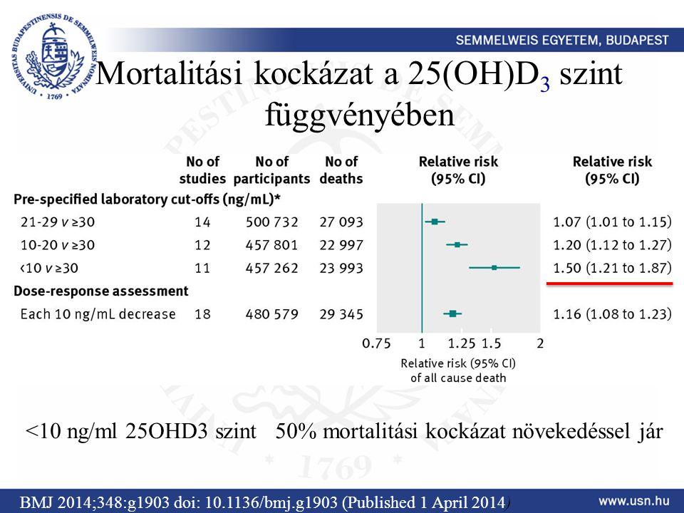 Mortalitási kockázat a 25(OH)D 3 szint függvényében BMJ 2014;348:g1903 doi: 10.1136/bmj.g1903 (Published 1 April 2014) <10 ng/ml 25OHD3 szint 50% mort