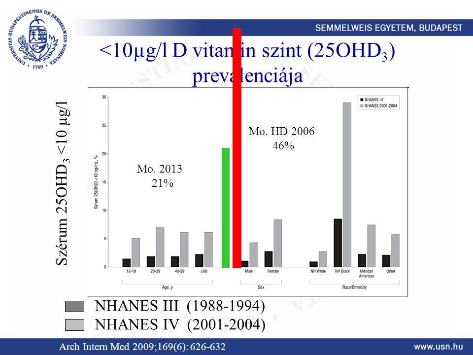 <10µg/l D vitamin szint (25OHD 3 ) prevalenciája NHANES III (1988-1994) NHANES IV (2001-2004) Szérum 25OHD 3 <10 µ g/l Arch Intern Med 2009;169(6): 62