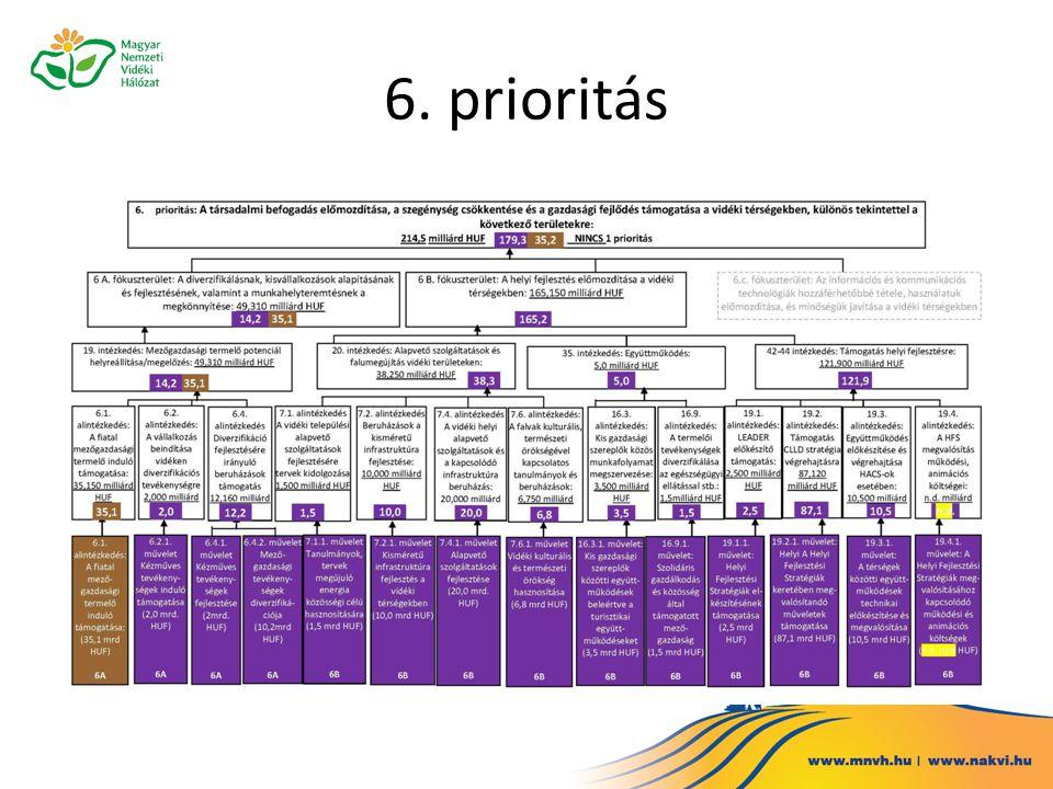 6. prioritás