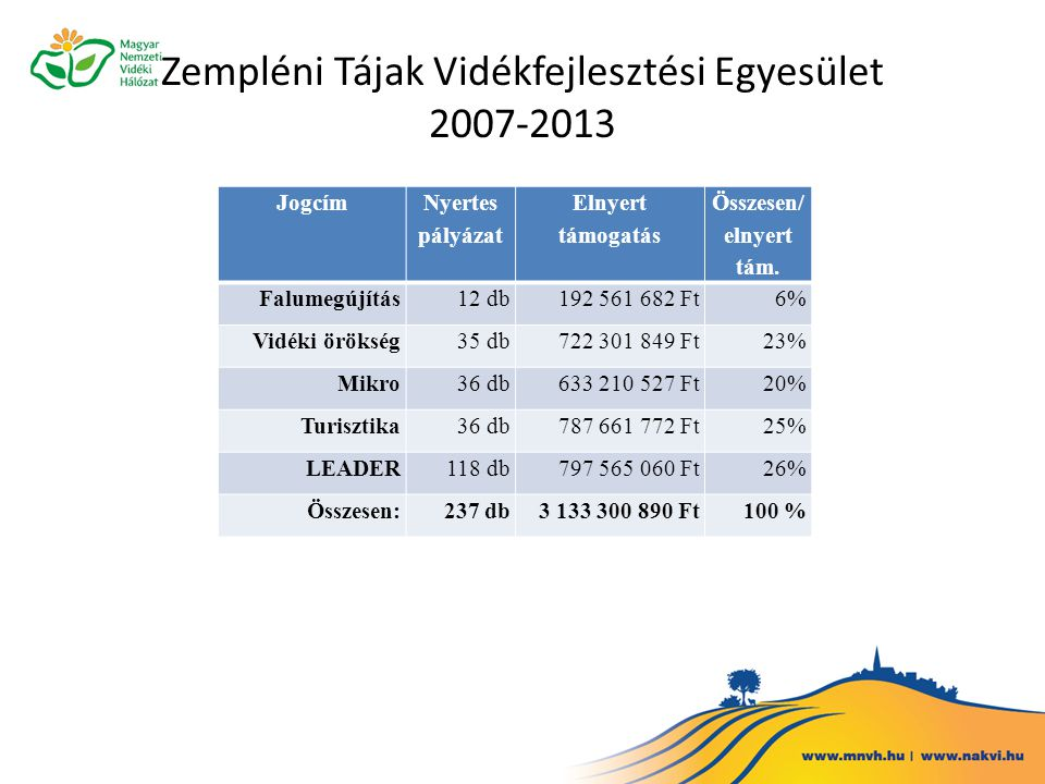 Zempléni Tájak Vidékfejlesztési Egyesület 2007-2013 Jogcím Nyertes pályázat Elnyert támogatás Összesen/ elnyert tám. Falumegújítás12 db 192 561 682 Ft