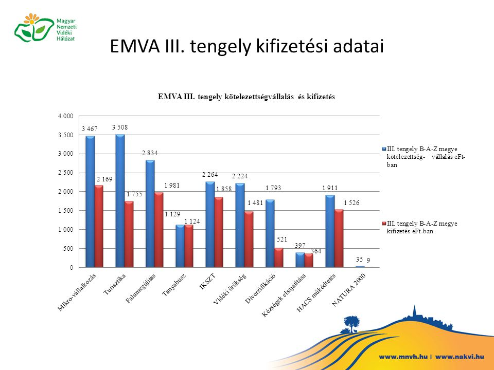 EMVA III. tengely kifizetési adatai
