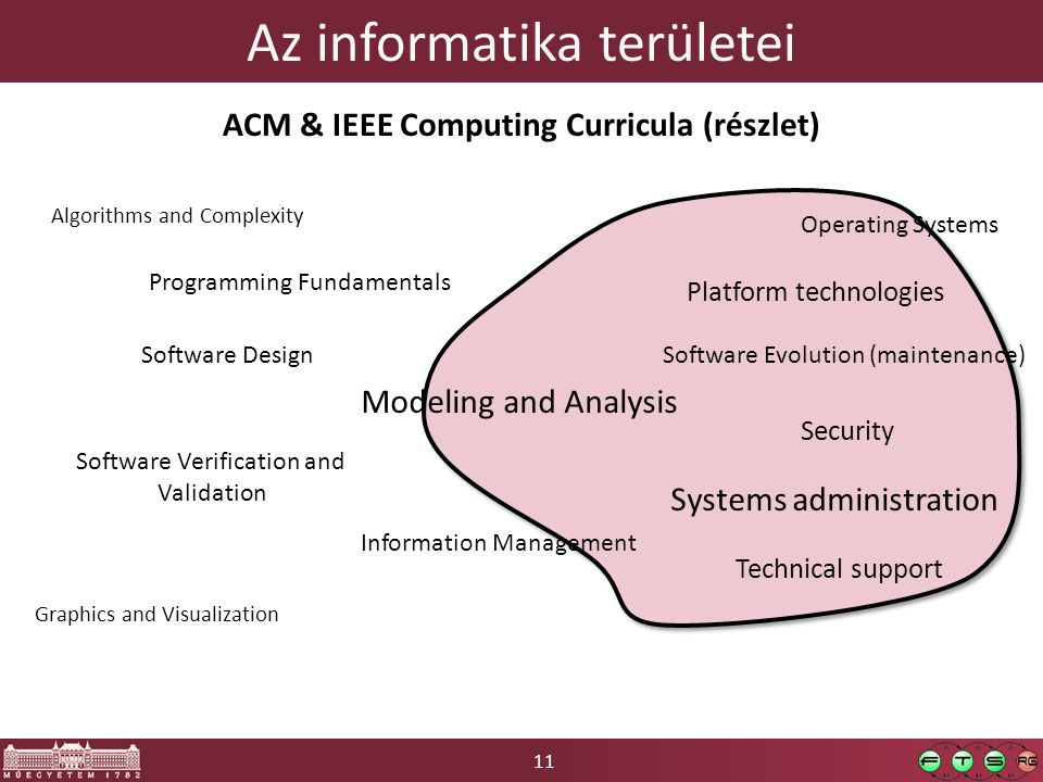 11 Az informatika területei Programming Fundamentals Algorithms and Complexity Operating Systems Platform technologies Graphics and Visualization Information Management Modeling and Analysis Software Design Software Verification and Validation Software Evolution (maintenance) Security Systems administration Technical support ACM & IEEE Computing Curricula (részlet)