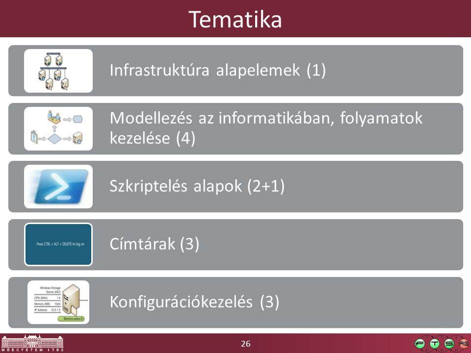 26 Tematika Infrastruktúra alapelemek (1) Modellezés az informatikában, folyamatok kezelése (4) Szkriptelés alapok (2+1) Címtárak (3) Konfigurációkezelés (3)