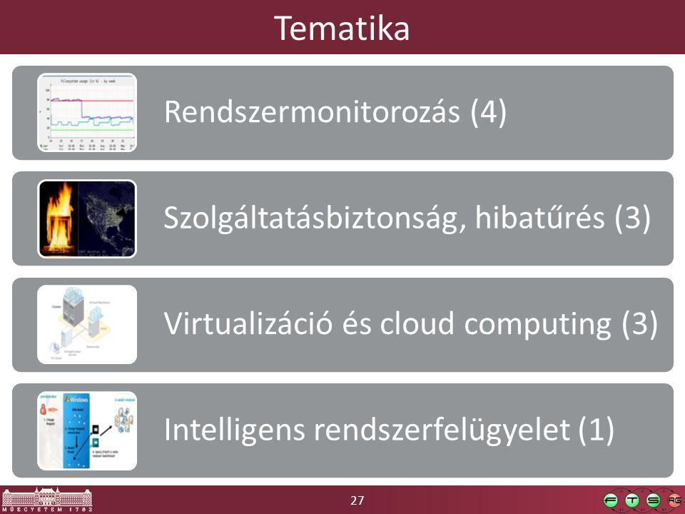 27 Tematika Rendszermonitorozás (4) Szolgáltatásbiztonság, hibatűrés (3) Virtualizáció és cloud computing (3) Intelligens rendszerfelügyelet (1)