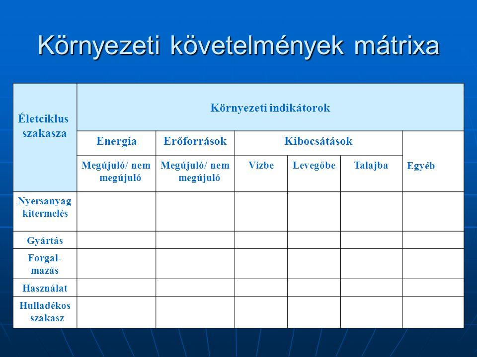 Környezeti követelmények mátrixa Életciklus szakasza Környezeti indikátorok EnergiaErőforrásokKibocsátások Egyéb Megújuló/ nem megújuló VízbeLevegőbeT