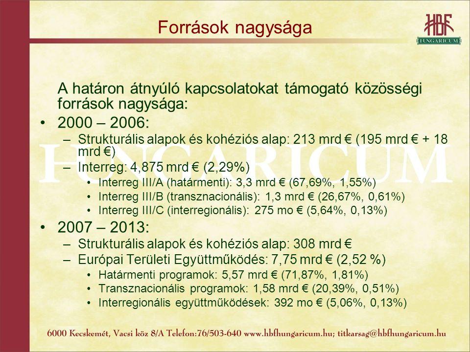 Források nagysága A határon átnyúló kapcsolatokat támogató közösségi források nagysága: 2000 – 2006: –Strukturális alapok és kohéziós alap: 213 mrd €
