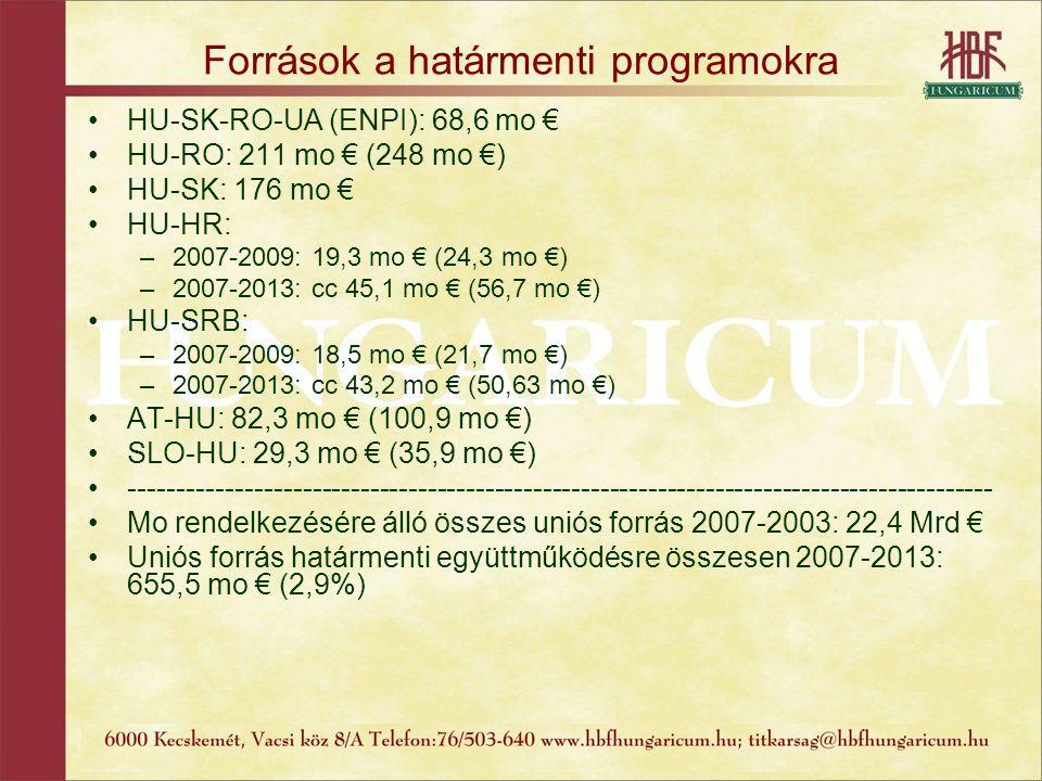 Források a határmenti programokra HU-SK-RO-UA (ENPI): 68,6 mo € HU-RO: 211 mo € (248 mo €) HU-SK: 176 mo € HU-HR: –2007-2009: 19,3 mo € (24,3 mo €) –2