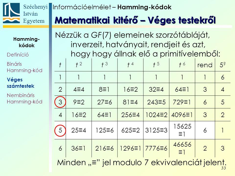 Széchenyi István Egyetem 33 Hamming- kódok Definíció Bináris Hamming-kód Véges számtestek Nembináris Hamming-kód tt 2 t 3 t 4 t 5 t 6 rend5 5.