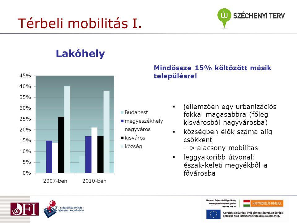 Térbeli mobilitás I. Lakóhely Mindössze 15% költözött másik településre.
