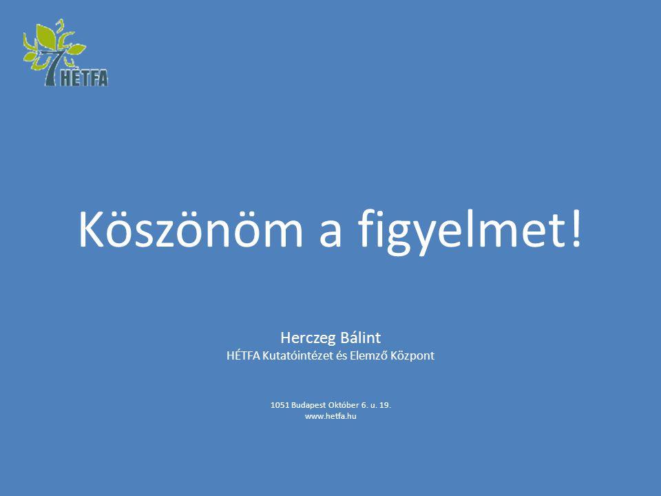 Köszönöm a figyelmet! Herczeg Bálint HÉTFA Kutatóintézet és Elemző Központ 1051 Budapest Október 6. u. 19. www.hetfa.hu