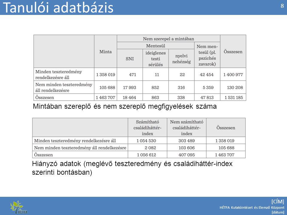 [CÍM] HÉTFA Kutatóintézet és Elemző Központ [dátum] Tanulói adatbázis 8 Mintában szereplő és nem szereplő megfigyelések száma Hiányzó adatok (meglévő