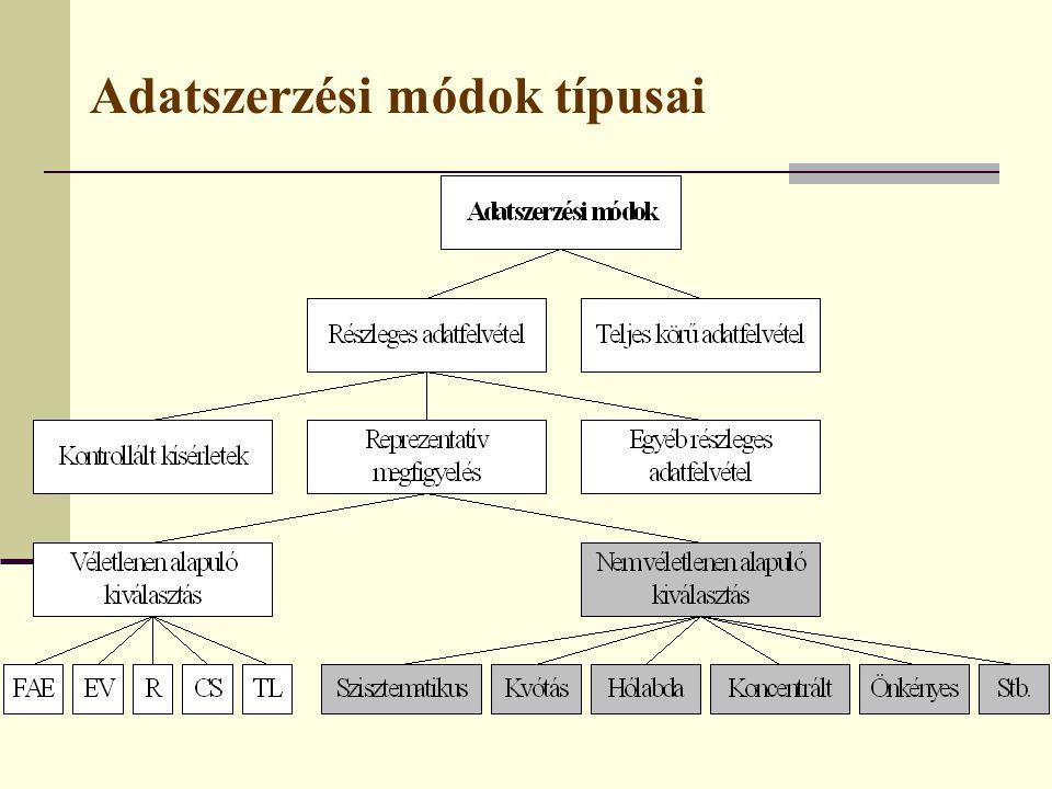 3.Koncentrált kiválasztás Jellemzői:  Erősen koncentrált sokaság esetén alkalmazzák.