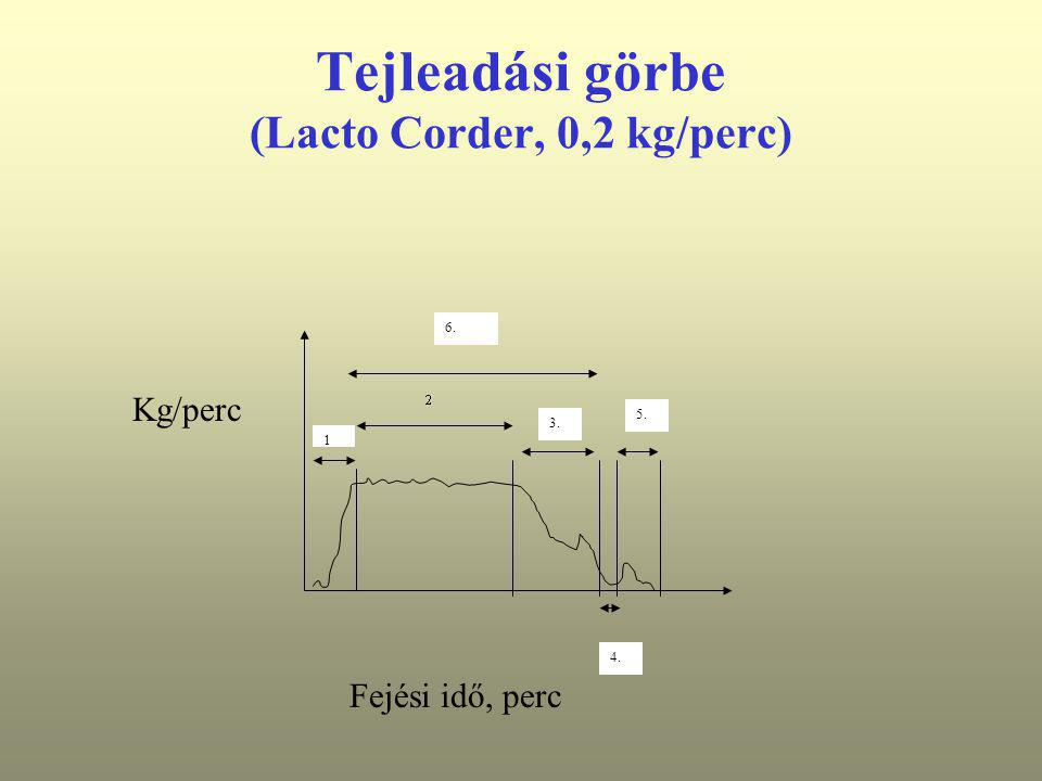 Tejleadási görbe (Lacto Corder, 0,2 kg/perc) 1 4. 5. 6. 3. Fejési idő, perc Kg/perc
