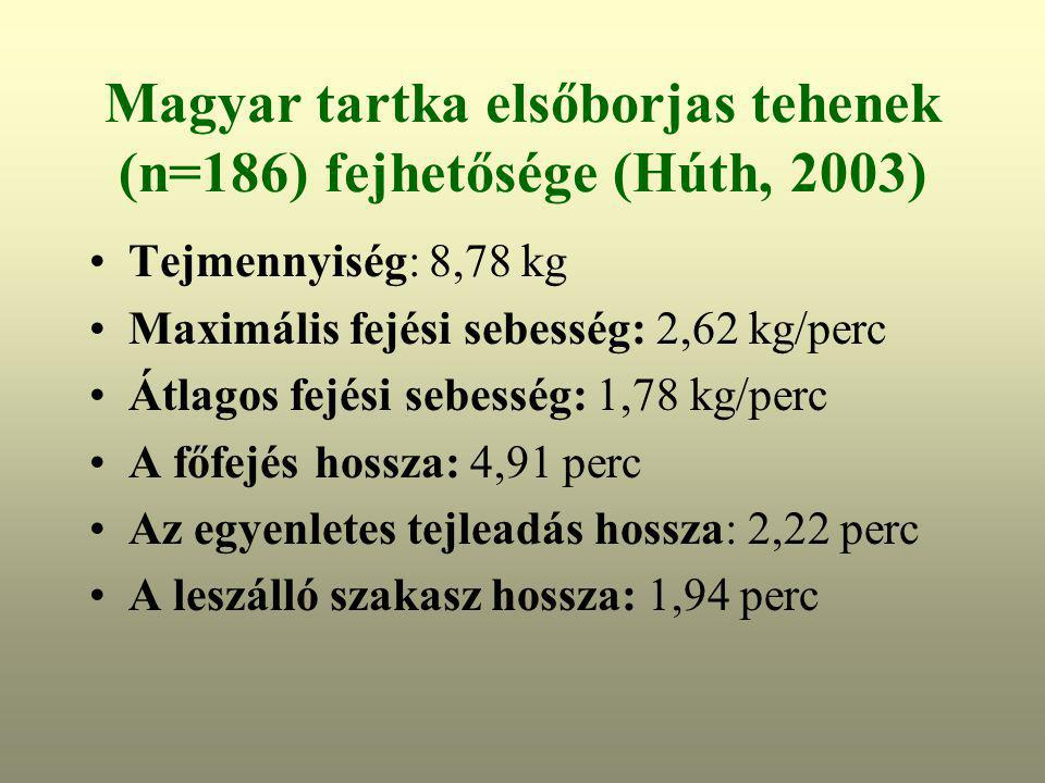 Magyar tartka elsőborjas tehenek (n=186) fejhetősége (Húth, 2003) Tejmennyiség: 8,78 kg Maximális fejési sebesség: 2,62 kg/perc Átlagos fejési sebessé