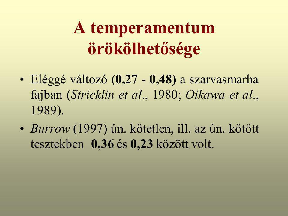 A temperamentum örökölhetősége Eléggé változó (0,27 - 0,48) a szarvasmarha fajban (Stricklin et al., 1980; Oikawa et al., 1989). Burrow (1997) ún. köt