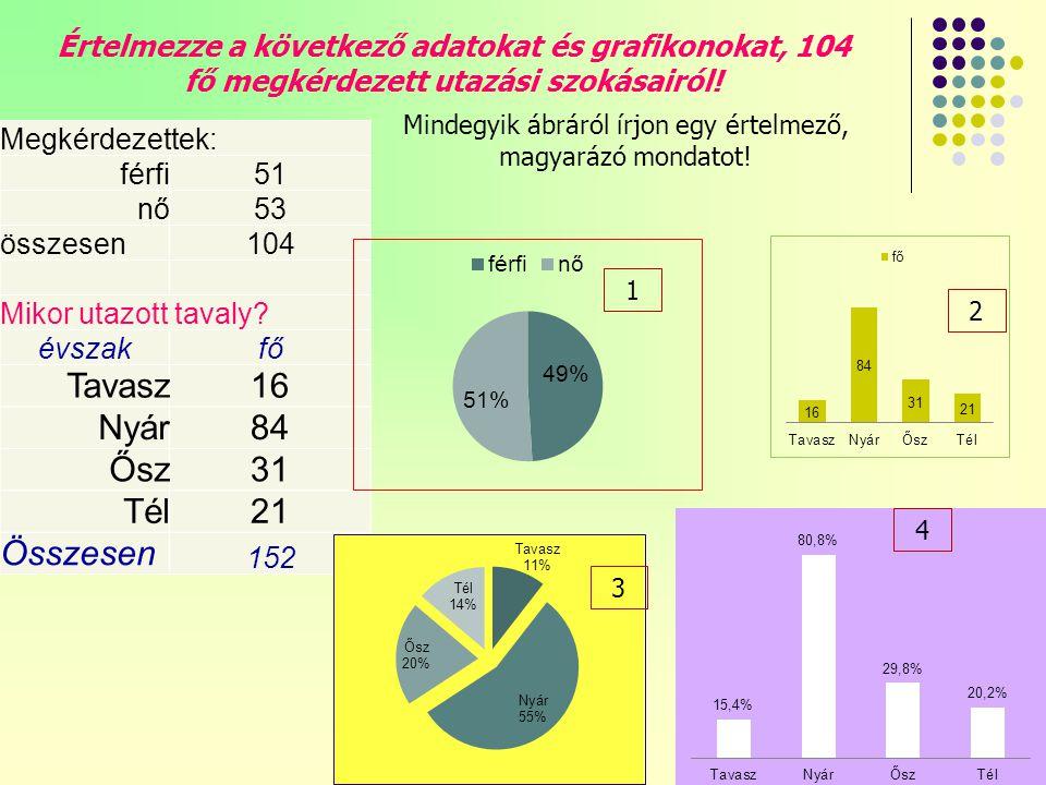 kutatásmódszertan12 Értelmezze a következő adatokat és grafikonokat, 104 fő megkérdezett utazási szokásairól.