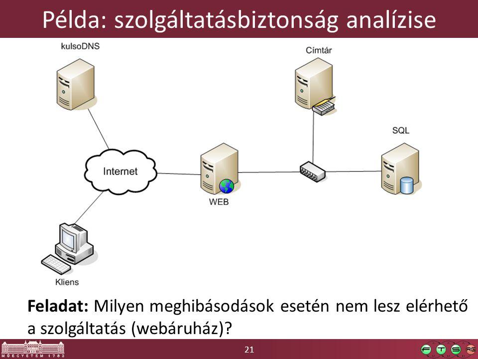 21 Példa: szolgáltatásbiztonság analízise Feladat: Milyen meghibásodások esetén nem lesz elérhető a szolgáltatás (webáruház)?