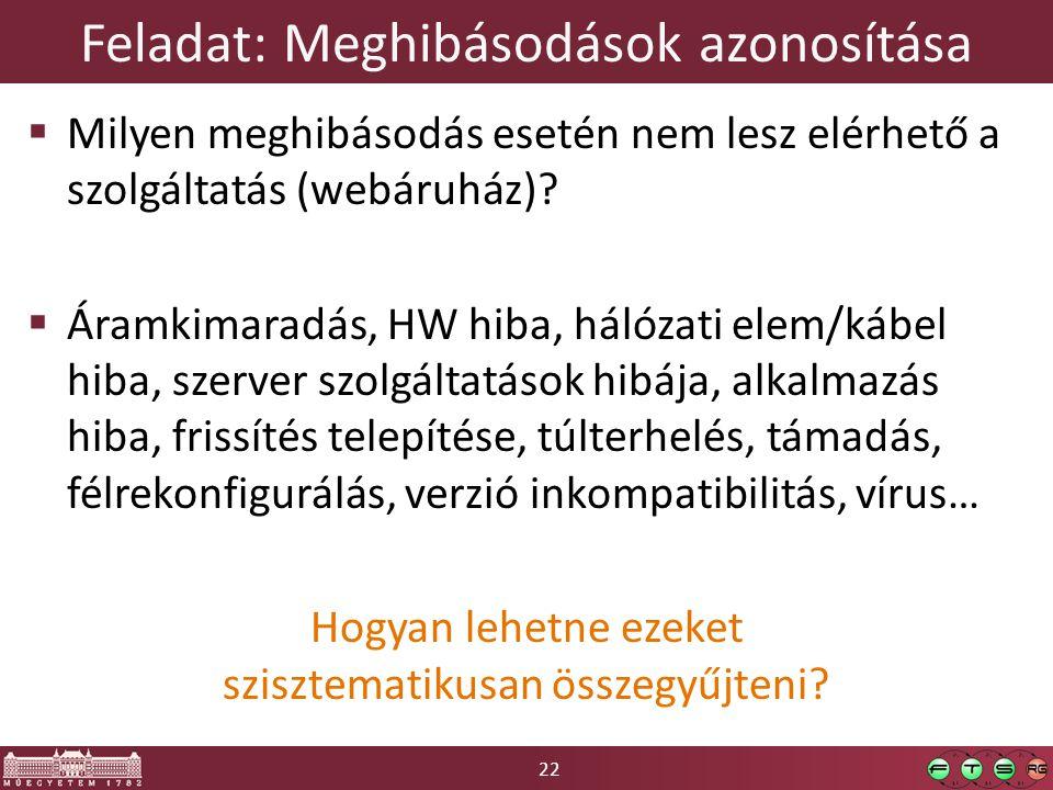 22 Feladat: Meghibásodások azonosítása  Milyen meghibásodás esetén nem lesz elérhető a szolgáltatás (webáruház).