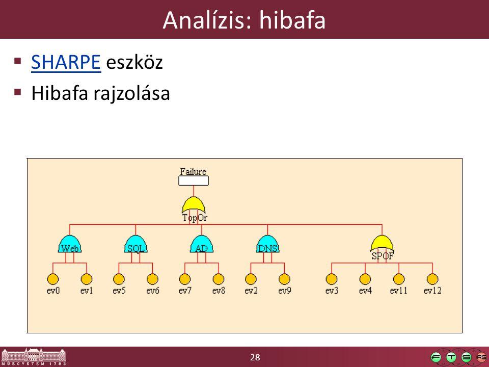 28 Analízis: hibafa  SHARPE eszköz SHARPE  Hibafa rajzolása
