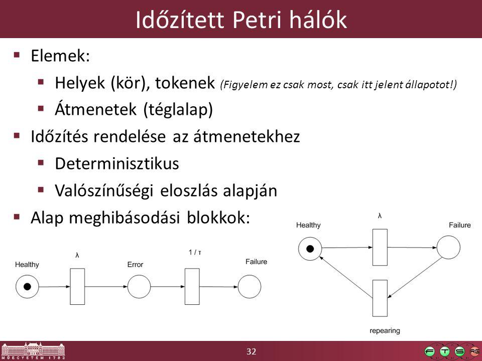 32 Időzített Petri hálók  Elemek:  Helyek (kör), tokenek (Figyelem ez csak most, csak itt jelent állapotot!)  Átmenetek (téglalap)  Időzítés rendelése az átmenetekhez  Determinisztikus  Valószínűségi eloszlás alapján  Alap meghibásodási blokkok: