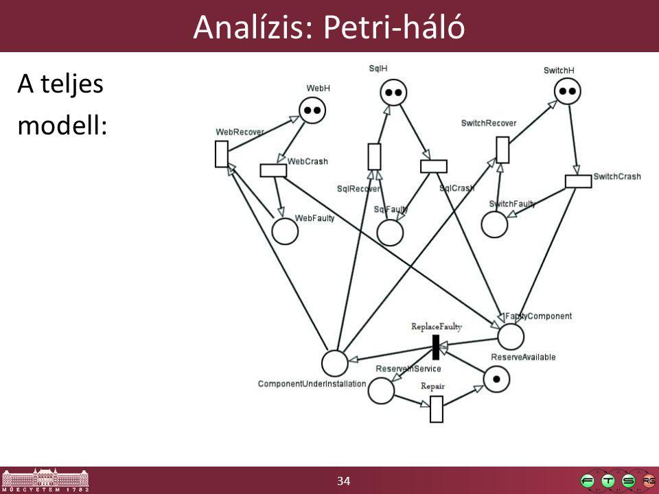 34 Analízis: Petri-háló A teljes modell: