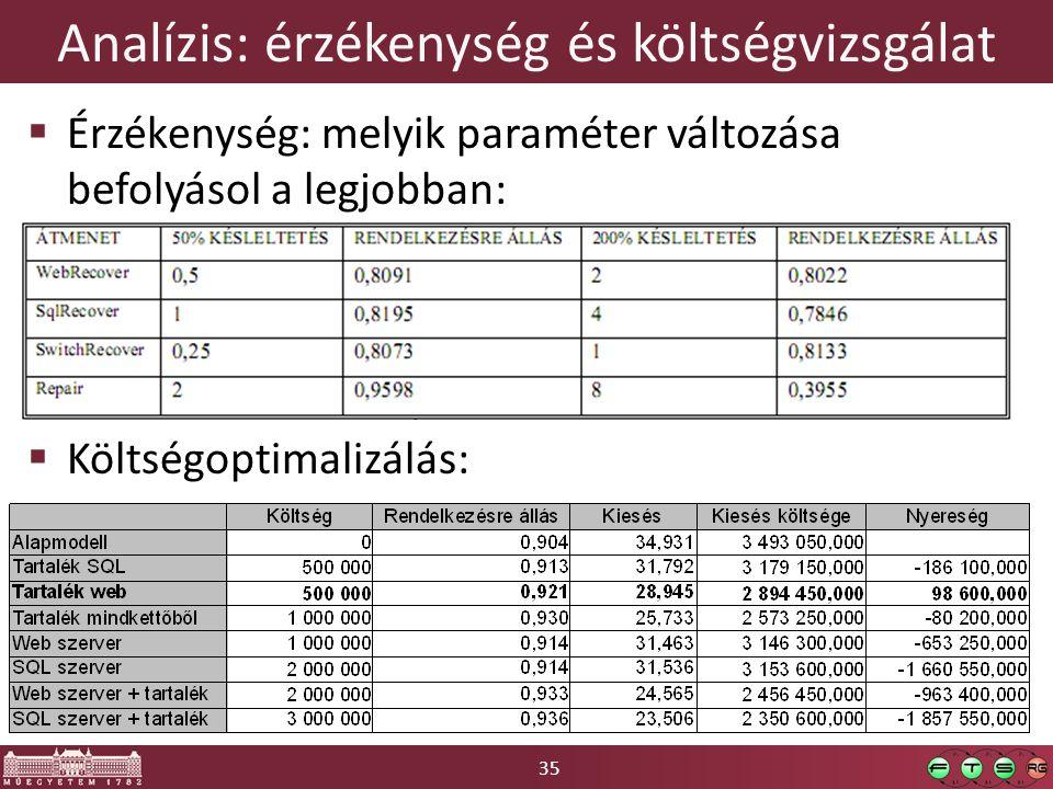 35 Analízis: érzékenység és költségvizsgálat  Érzékenység: melyik paraméter változása befolyásol a legjobban:  Költségoptimalizálás: