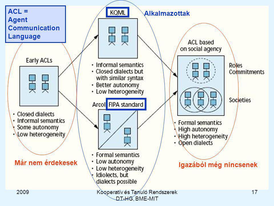 2009Kooperatív és Tanuló Rendszerek DT-HG, BME-MIT 17 Már nem érdekesek Alkalmazottak Igazából még nincsenek ACL = Agent Communication Language