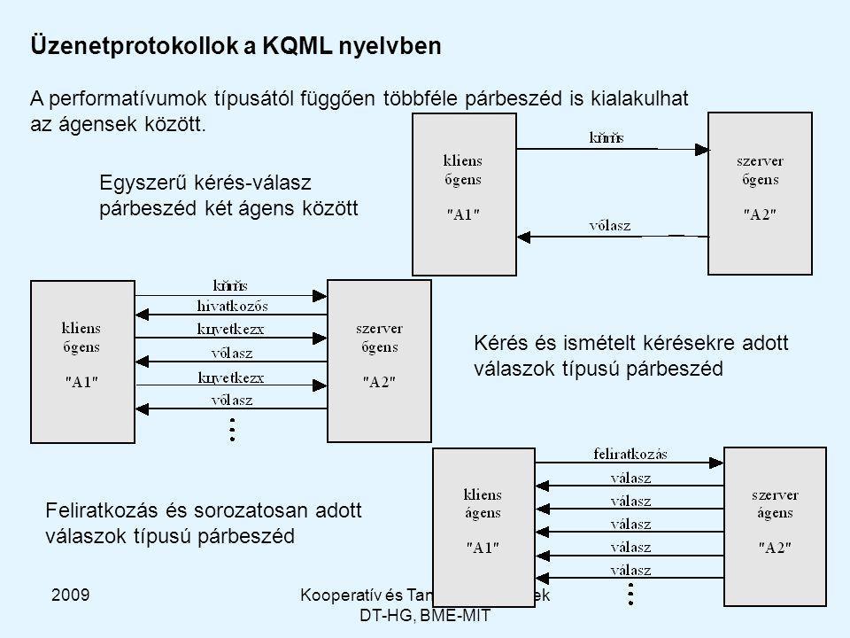 2009Kooperatív és Tanuló Rendszerek DT-HG, BME-MIT 31 Üzenetprotokollok a KQML nyelvben A performatívumok típusától függően többféle párbeszéd is kialakulhat az ágensek között.
