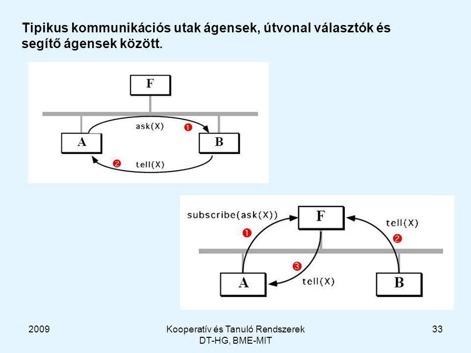 2009Kooperatív és Tanuló Rendszerek DT-HG, BME-MIT 33 Tipikus kommunikációs utak ágensek, útvonal választók és segítő ágensek között.