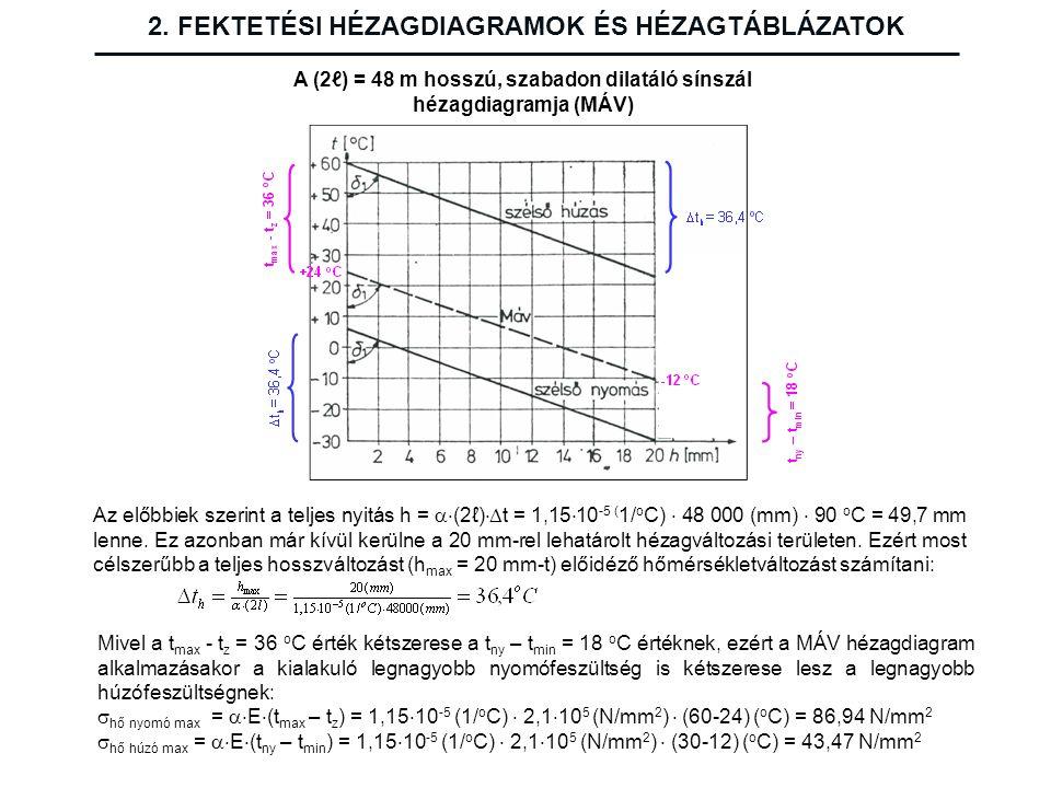 2. FEKTETÉSI HÉZAGDIAGRAMOK ÉS HÉZAGTÁBLÁZATOK A (2ℓ) = 48 m hosszú, szabadon dilatáló sínszál hézagdiagramja (MÁV) Az előbbiek szerint a teljes nyitá