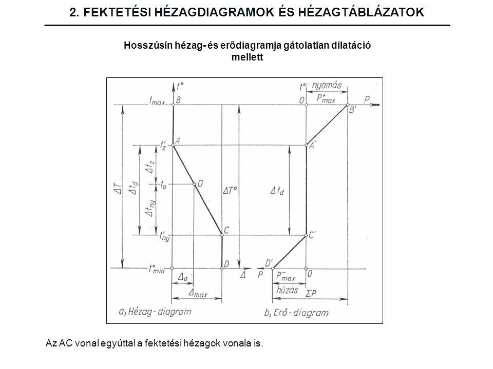 2. FEKTETÉSI HÉZAGDIAGRAMOK ÉS HÉZAGTÁBLÁZATOK Hosszúsín hézag- és erődiagramja gátolatlan dilatáció mellett Az AC vonal egyúttal a fektetési hézagok