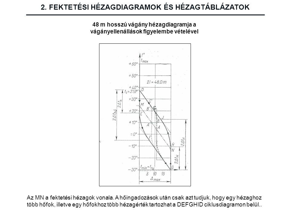2. FEKTETÉSI HÉZAGDIAGRAMOK ÉS HÉZAGTÁBLÁZATOK 48 m hosszú vágány hézagdiagramja a vágányellenállások figyelembe vételével Az MN a fektetési hézagok v