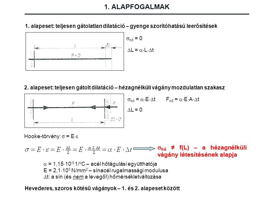1. ALAPFOGALMAK  hő = 0  L =  L  t 1. alapeset: teljesen gátolatlan dilatáció – gyenge szorítóhatású leerősítések 2. alapeset: teljesen gátolt d
