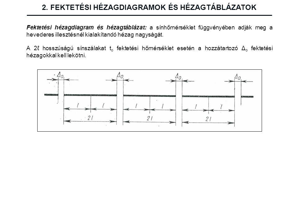 2. FEKTETÉSI HÉZAGDIAGRAMOK ÉS HÉZAGTÁBLÁZATOK Fektetési hézagdiagram és hézagtáblázat: a sínhőmérséklet függvényében adják meg a hevederes illesztésn