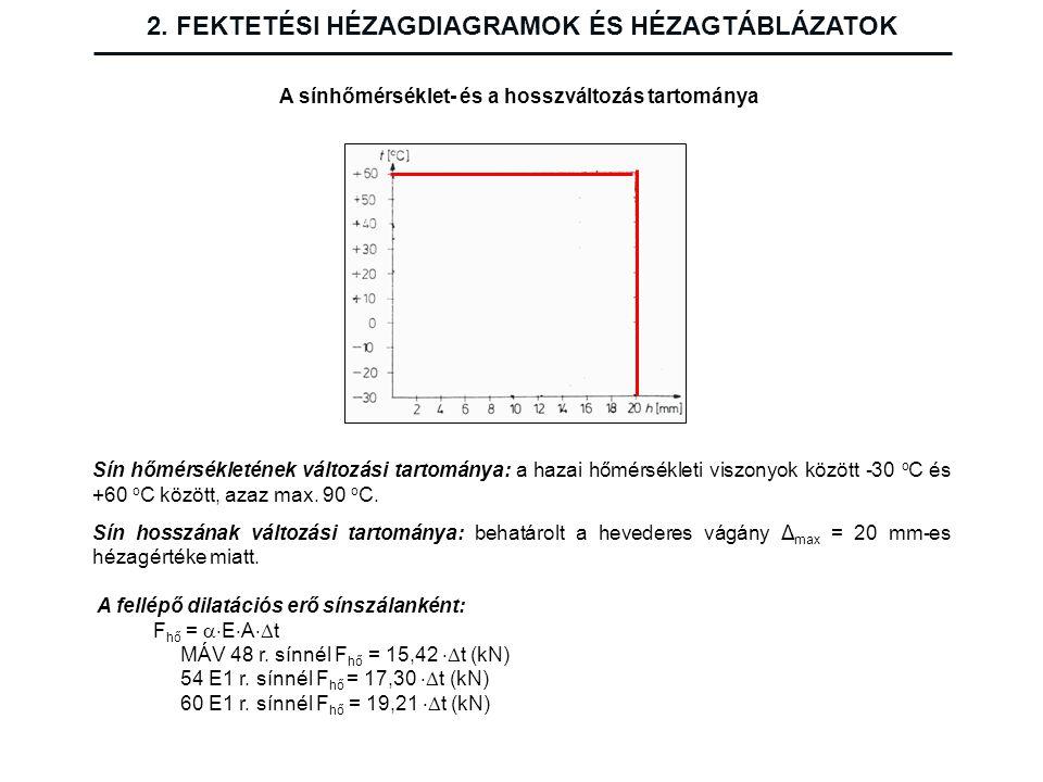 2. FEKTETÉSI HÉZAGDIAGRAMOK ÉS HÉZAGTÁBLÁZATOK A sínhőmérséklet- és a hosszváltozás tartománya Sín hőmérsékletének változási tartománya: a hazai hőmér