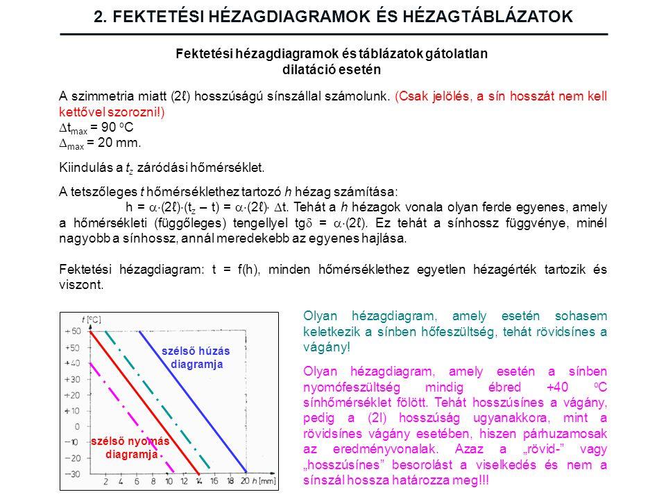 2. FEKTETÉSI HÉZAGDIAGRAMOK ÉS HÉZAGTÁBLÁZATOK Fektetési hézagdiagramok és táblázatok gátolatlan dilatáció esetén A szimmetria miatt (2ℓ) hosszúságú s