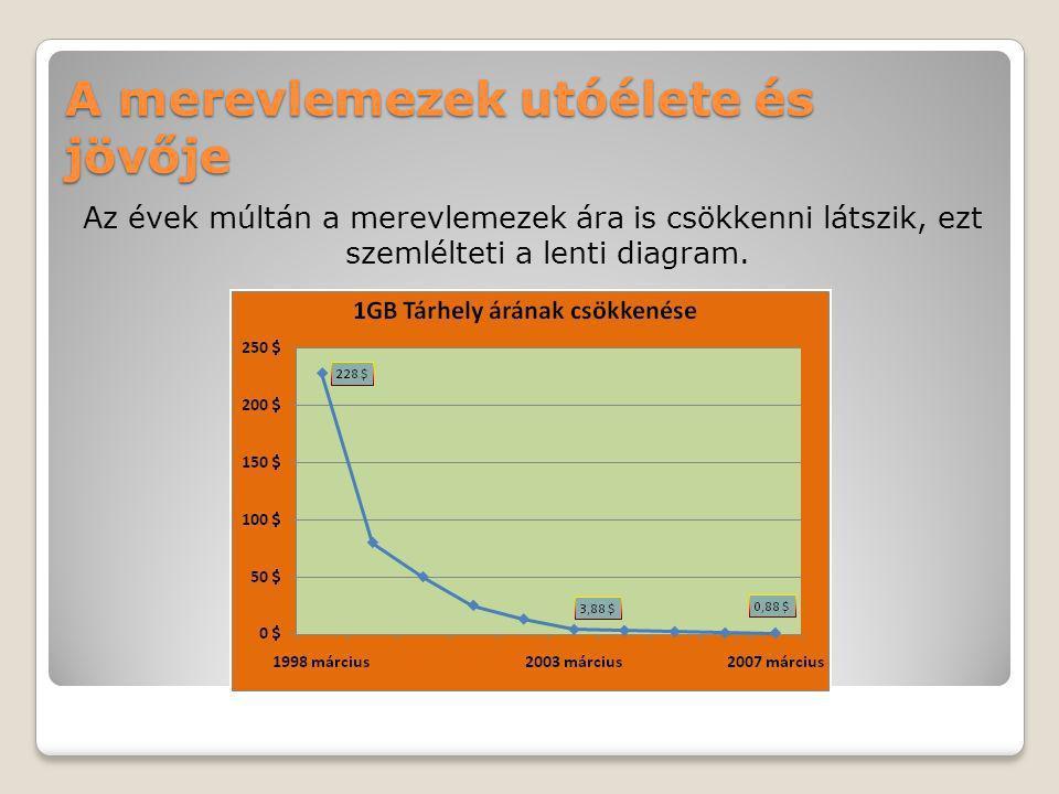 A merevlemezek utóélete és jövője Az évek múltán a merevlemezek ára is csökkenni látszik, ezt szemlélteti a lenti diagram.