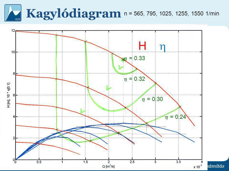 Kagylódiagram Kapcsolt szivattyú üzemvitel optimalizálás és hálózatszámítás n = 565, 795, 1025, 1255, 1550 1/min H   = 0.32  = 0.24  = 0.33  = 0.