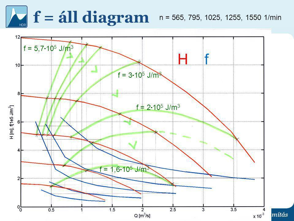 f = áll diagram Kapcsolt szivattyú üzemvitel optimalizálás és hálózatszámítás n = 565, 795, 1025, 1255, 1550 1/min H f f = 1,6  10 5 J/m 3 f = 2  10