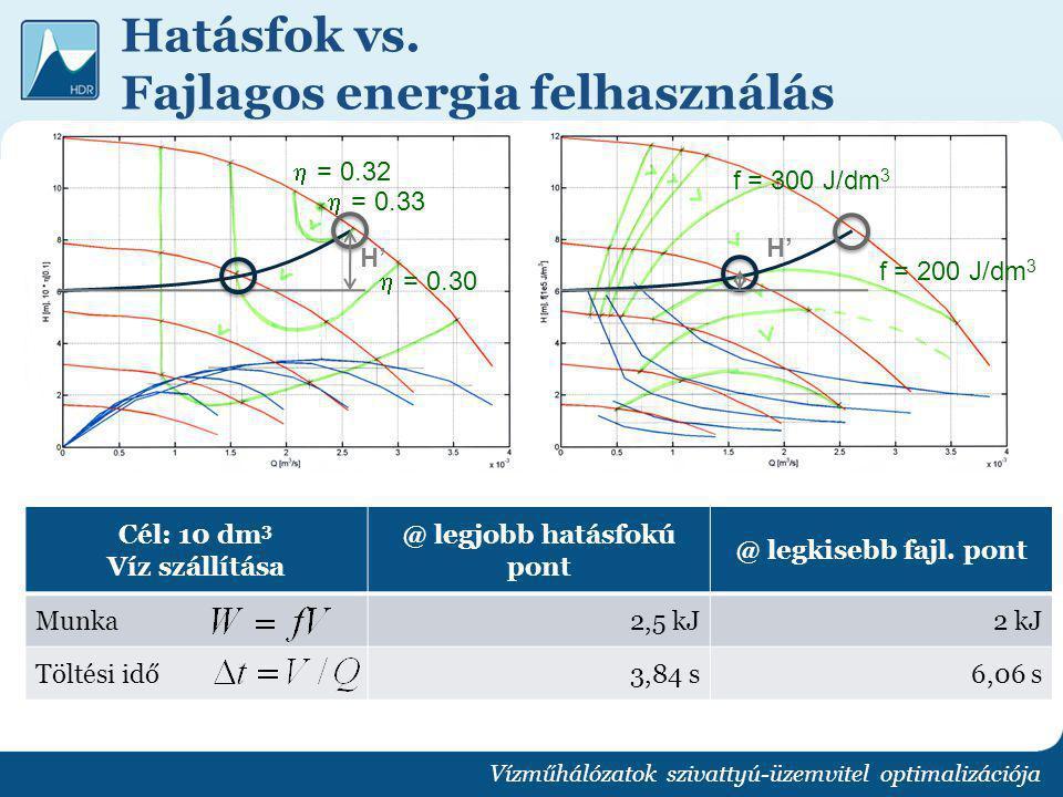 Hatásfok vs. Fajlagos energia felhasználás Vízműhálózatok szivattyú-üzemvitel optimalizációja H' f = 200 J/dm 3 f = 300 J/dm 3 Cél: 10 dm 3 Víz szállí
