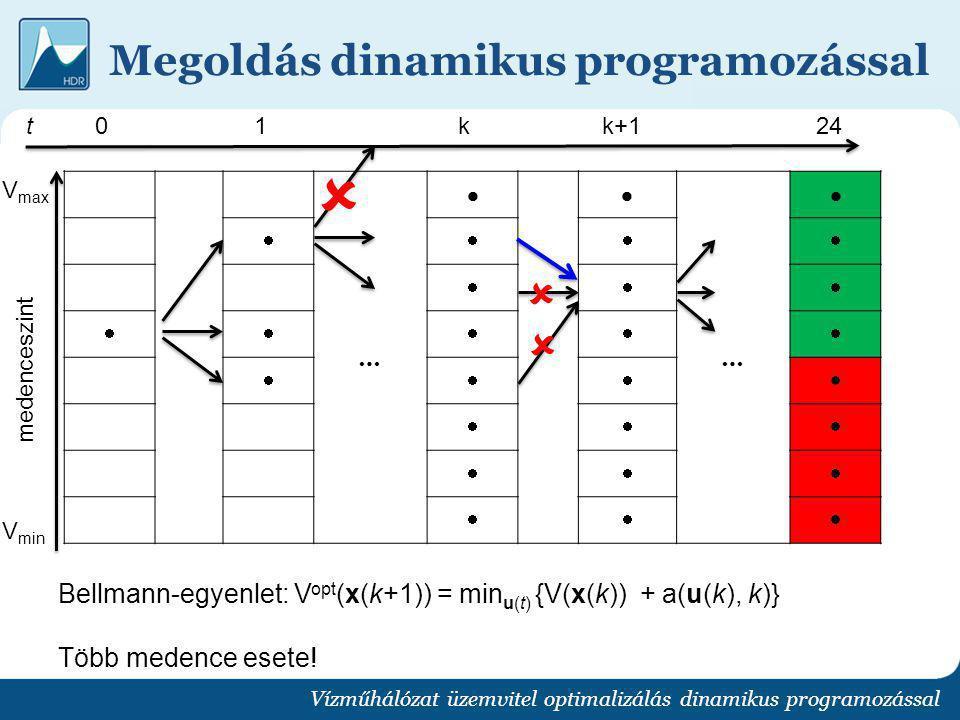Megoldás dinamikus programozással Vízműhálózat üzemvitel optimalizálás dinamikus programozással Bellmann-egyenlet: V opt (x(k+1)) = min u(t) {V(x(k))