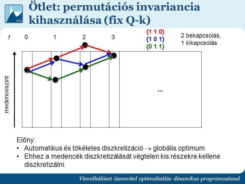 Ötlet: permutációs invariancia kihasználása (fix Q-k) Vízműhálózat üzemvitel optimalizálás dinamikus programozással … medenceszint t0123 {1 1 0} {1 0