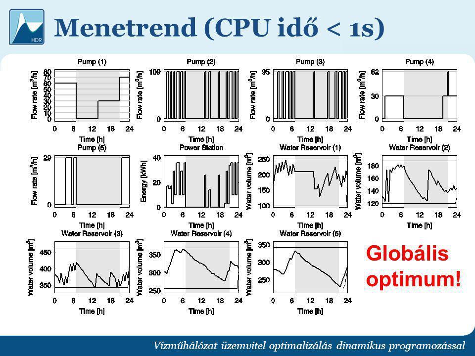 Menetrend (CPU idő < 1s) Vízműhálózat üzemvitel optimalizálás dinamikus programozással Globális optimum!