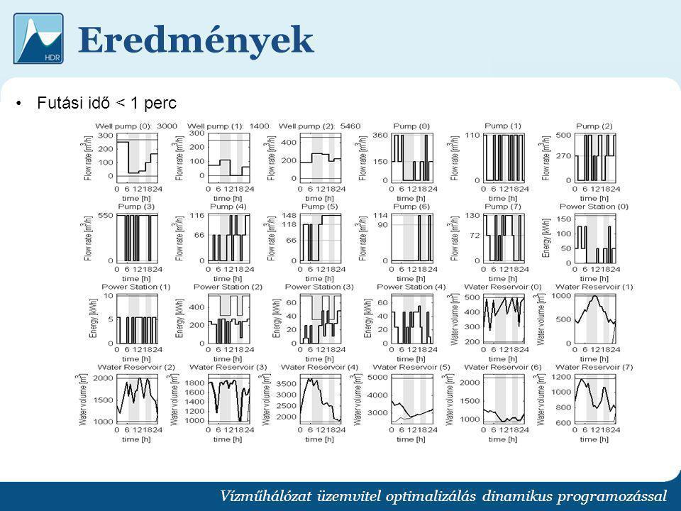 Eredmények Vízműhálózat üzemvitel optimalizálás dinamikus programozással Futási idő < 1 perc